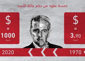 خمسة عقود من حكم عائلة الأسد